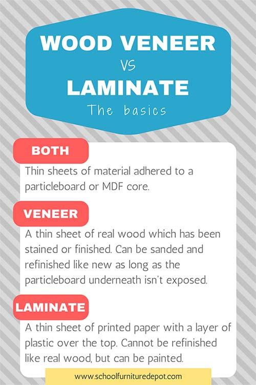 Wood Veneer vs Laminate